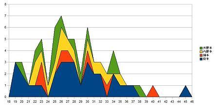 セリーグ選手年齢分布_2dragons