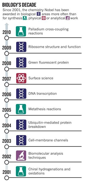Chemistry Nobel won by ... chemists_news467765alarge