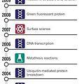 Photos: Chemistry Nobel won by ... chemists_news467765alarge